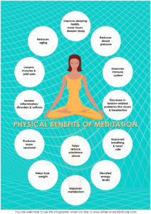 Physical Benefits of Meditation Infographic